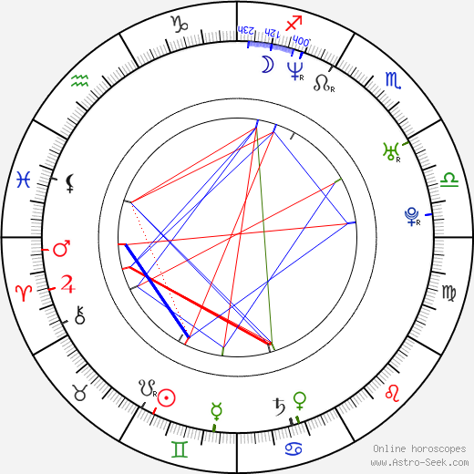 Yvetta Hlaváčová день рождения гороскоп, Yvetta Hlaváčová Натальная карта онлайн