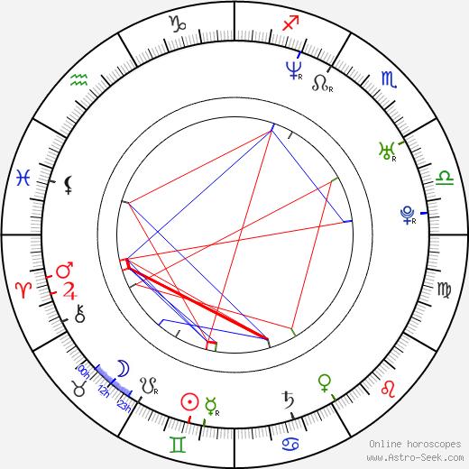 Allen Iverson astro natal birth chart, Allen Iverson horoscope, astrology