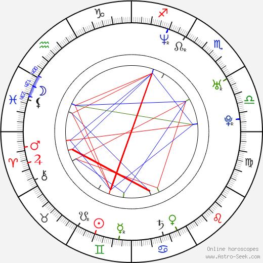 Amy Leland birth chart, Amy Leland astro natal horoscope, astrology