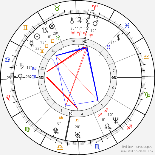 Angelina Jolie birth chart, biography, wikipedia 2019, 2020