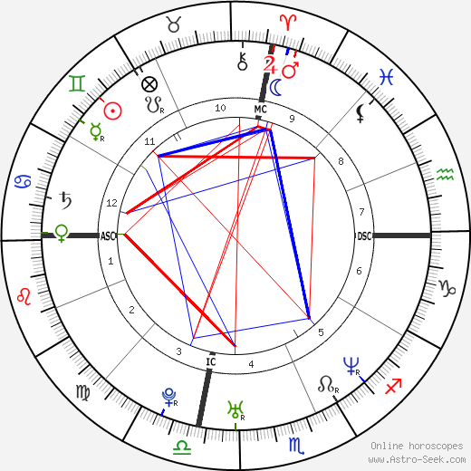 Angelina Jolie astro natal birth chart, Angelina Jolie horoscope, astrology