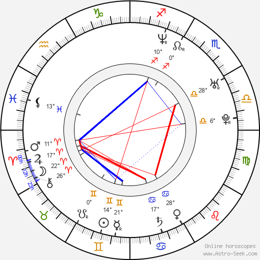 Anna Nova birth chart, biography, wikipedia 2018, 2019
