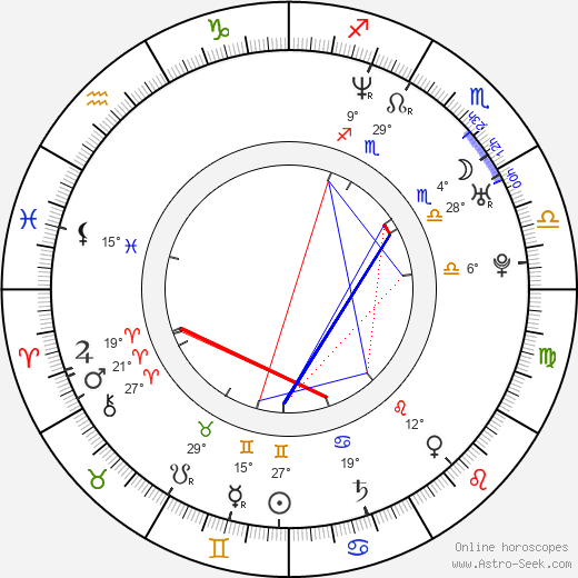 Anna Valle birth chart, biography, wikipedia 2019, 2020