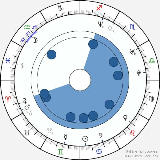 Asier Etxeandia wikipedia, horoscope, astrology, instagram