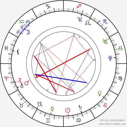 Asier Etxeandia astro natal birth chart, Asier Etxeandia horoscope, astrology