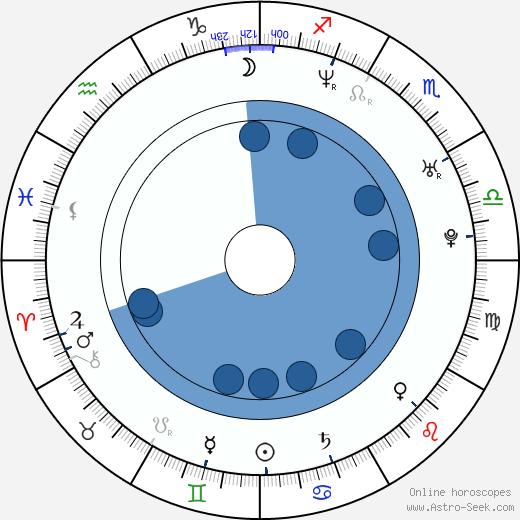 Audrey Walker wikipedia, horoscope, astrology, instagram