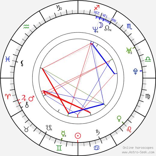 BJ McDonnell astro natal birth chart, BJ McDonnell horoscope, astrology