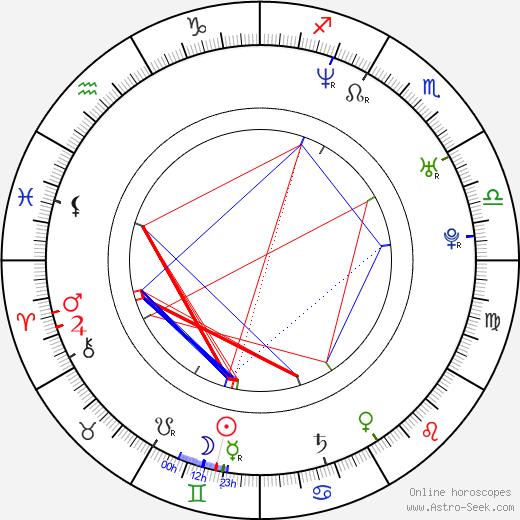 Brian Poth astro natal birth chart, Brian Poth horoscope, astrology