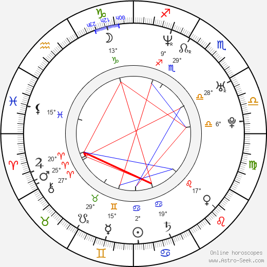 Carla Gallo birth chart, biography, wikipedia 2019, 2020