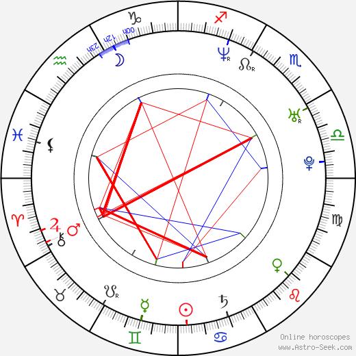 Ченоа Chenoa день рождения гороскоп, Chenoa Натальная карта онлайн