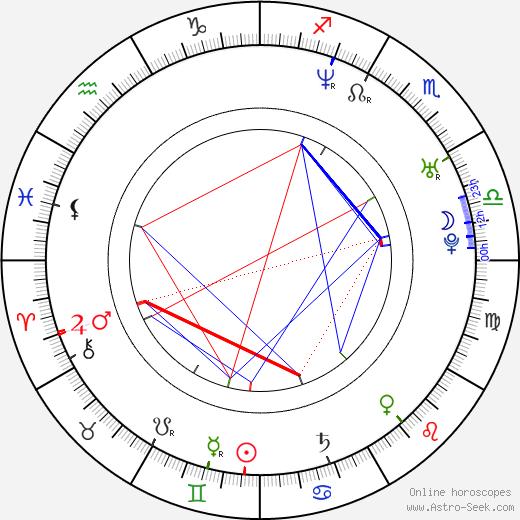 Хлоя Джонс Chloe Jones день рождения гороскоп, Chloe Jones Натальная карта онлайн
