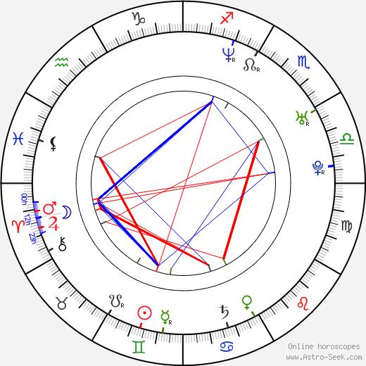Daniel M. Kanemoto astro natal birth chart, Daniel M. Kanemoto horoscope, astrology