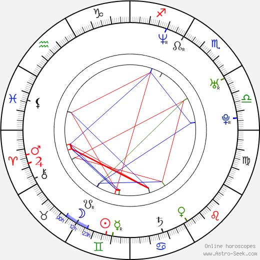 Daniel V. Villamediana astro natal birth chart, Daniel V. Villamediana horoscope, astrology