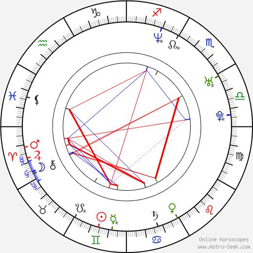 David Guas tema natale, oroscopo, David Guas oroscopi gratuiti, astrologia