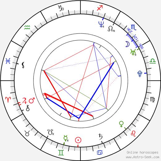 Elias astro natal birth chart, Elias horoscope, astrology