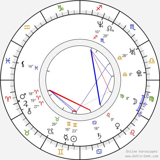 Elizabeth Reaser birth chart, biography, wikipedia 2020, 2021