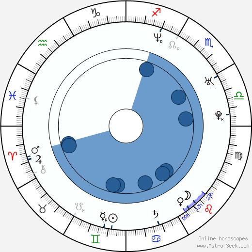 Fabiana García Lago wikipedia, horoscope, astrology, instagram