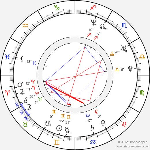 Fritzi Haberlandt birth chart, biography, wikipedia 2020, 2021
