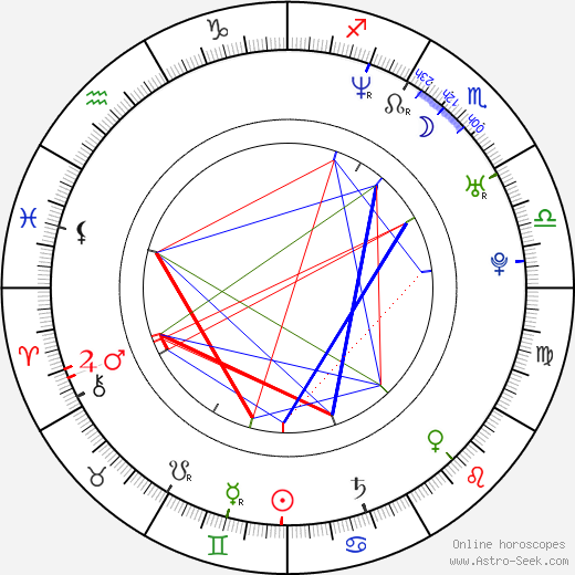 Grzegorz Malecki день рождения гороскоп, Grzegorz Malecki Натальная карта онлайн