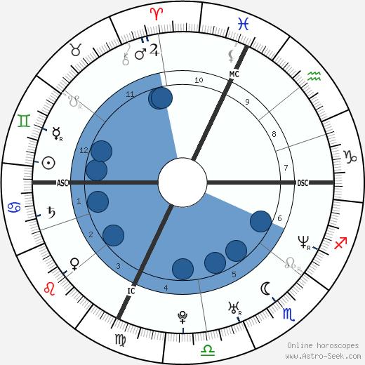 Igor Midzic wikipedia, horoscope, astrology, instagram