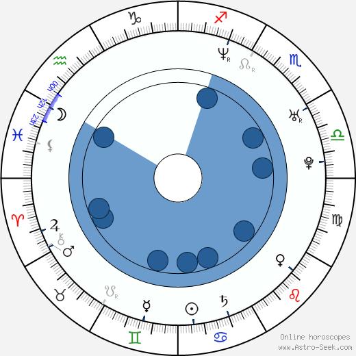 Jon Nödtveidt wikipedia, horoscope, astrology, instagram