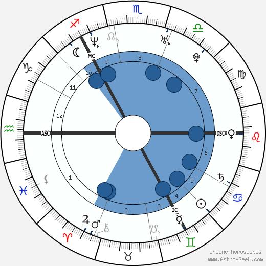 Kate Tunstall wikipedia, horoscope, astrology, instagram