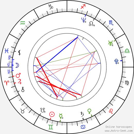 Kike Maíllo birth chart, Kike Maíllo astro natal horoscope, astrology
