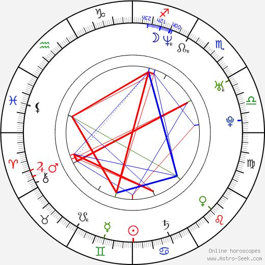 Laurence Richardson birth chart, Laurence Richardson astro natal horoscope, astrology