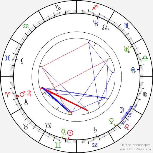 Laurence Rickard birth chart, Laurence Rickard astro natal horoscope, astrology