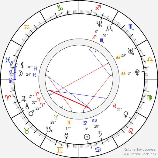 Libor Landa birth chart, biography, wikipedia 2020, 2021