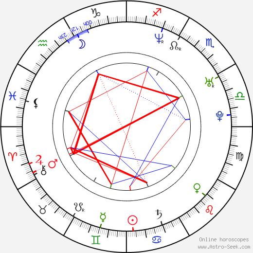 Linda Cardellini birth chart, Linda Cardellini astro natal horoscope, astrology