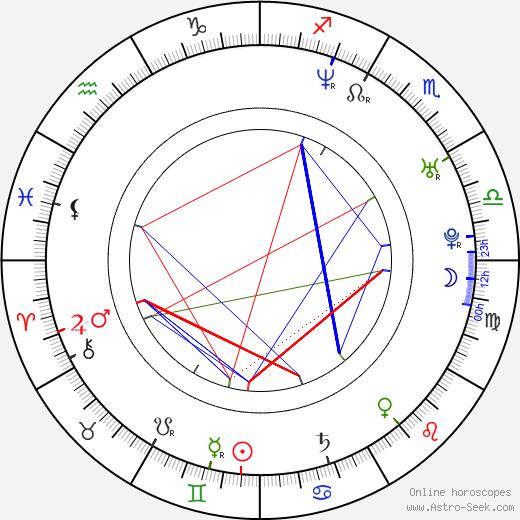 Lucas Crespi tema natale, oroscopo, Lucas Crespi oroscopi gratuiti, astrologia