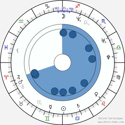 Maciej Stuhr wikipedia, horoscope, astrology, instagram