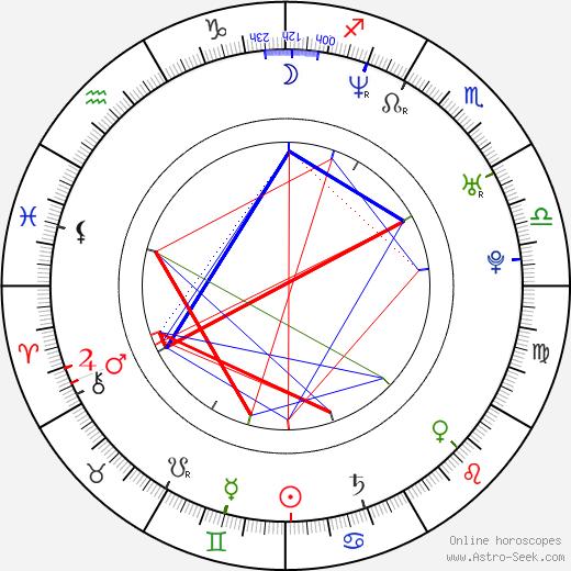 Мацей Штур Maciej Stuhr день рождения гороскоп, Maciej Stuhr Натальная карта онлайн