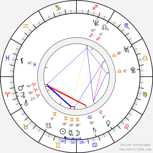 Mari Palo birth chart, biography, wikipedia 2019, 2020