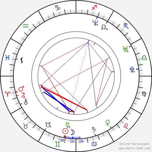 Mari Palo birth chart, Mari Palo astro natal horoscope, astrology