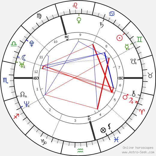 Мари Жиллен Marie Gillain день рождения гороскоп, Marie Gillain Натальная карта онлайн