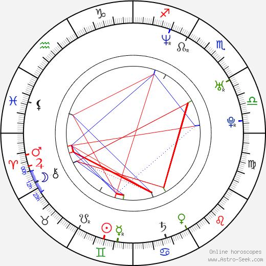 Michael Duisenberg tema natale, oroscopo, Michael Duisenberg oroscopi gratuiti, astrologia