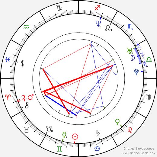 Michal Struss день рождения гороскоп, Michal Struss Натальная карта онлайн