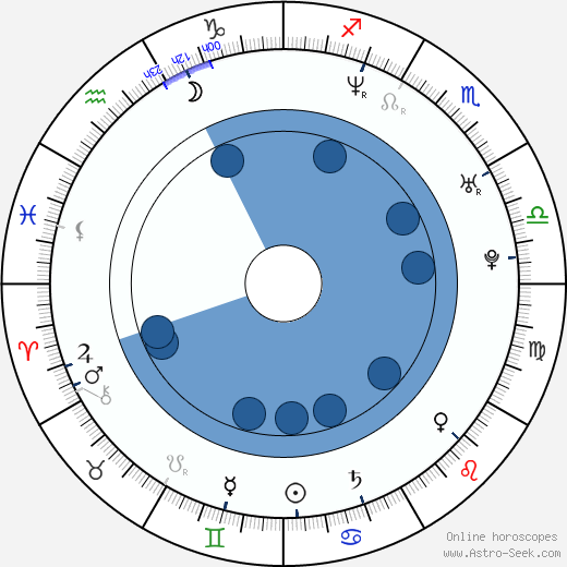 Natasha Klauss wikipedia, horoscope, astrology, instagram