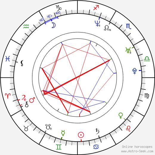 Наташа Клаусс Natasha Klauss день рождения гороскоп, Natasha Klauss Натальная карта онлайн