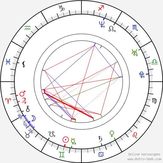 Nina Kaczorowski birth chart, Nina Kaczorowski astro natal horoscope, astrology