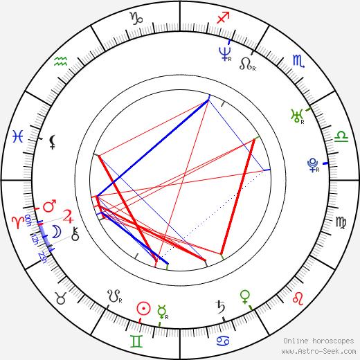 Nora Grundová день рождения гороскоп, Nora Grundová Натальная карта онлайн
