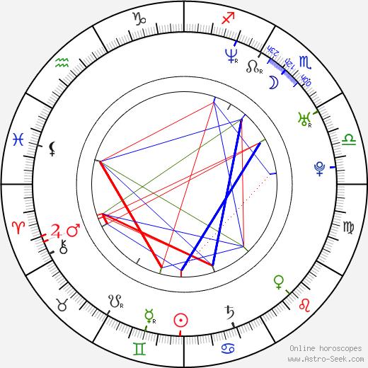 Paulina Manov tema natale, oroscopo, Paulina Manov oroscopi gratuiti, astrologia