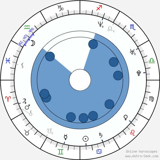 Preston James Hillier wikipedia, horoscope, astrology, instagram