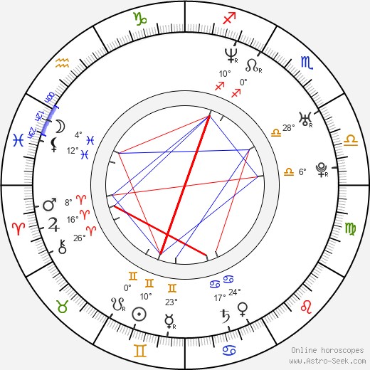 Radovan Král birth chart, biography, wikipedia 2018, 2019