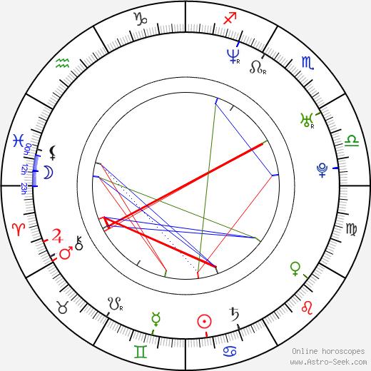 Ralf Schumacher birth chart, Ralf Schumacher astro natal horoscope, astrology