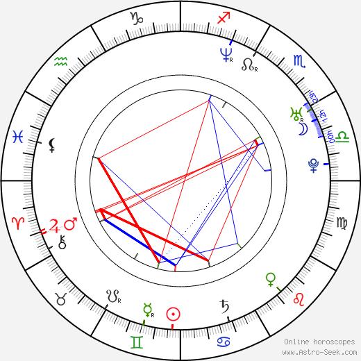 Rey-Phillip Santos astro natal birth chart, Rey-Phillip Santos horoscope, astrology