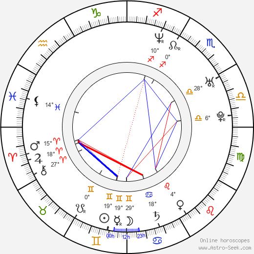 Richard Goldgewicht birth chart, biography, wikipedia 2020, 2021