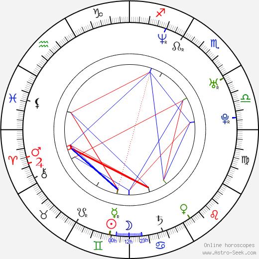 Richard Goldgewicht birth chart, Richard Goldgewicht astro natal horoscope, astrology
